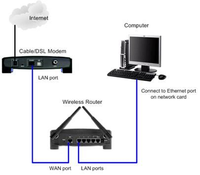 Important Reasons Why IT Companies Should Pick Wireless Setup ...