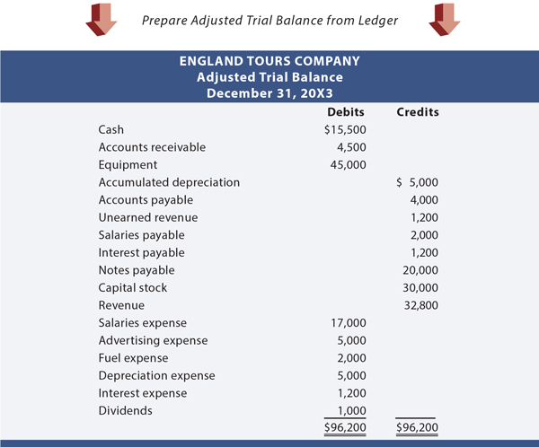 England Tours Adjusted Trial Balance | Accounting | Trial balance ...