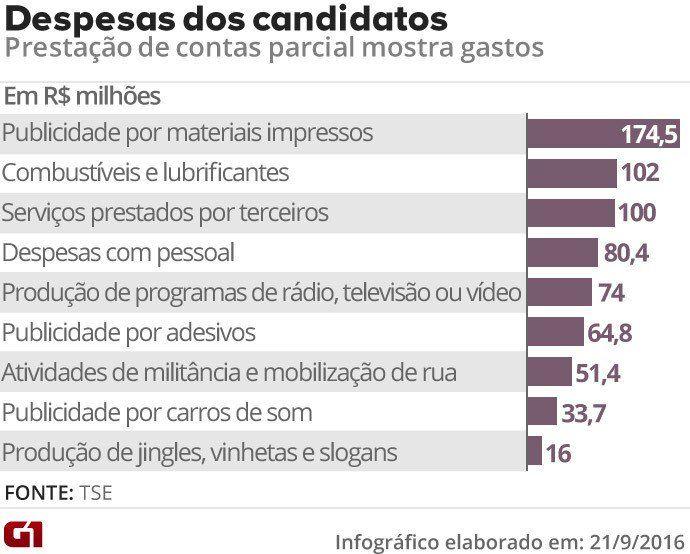 g1: #EleiçãoemNúmeros: Com R$ 1745 milhões material impresso lidera gasto dos candidatos #G1 https://t.co/2NGh0sgP4E