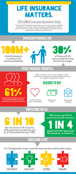 Pin By Legal General America On Life Insurance Makes Sense With