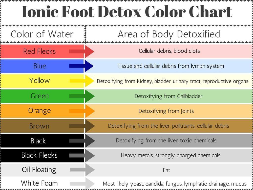 Https Matrixmassagespa Com Wp Content Uploads Ionic Foot Detox Color Chart Matrix Massage 1024x768 Jpg Foot Detox Foot Detox Pads Detox Pad