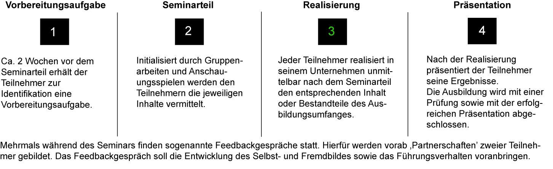 ... Feedbackgesprache Taschenguide By Anja Von Kanitz Slarp Programm Lean  Lean Management Ausbildung Pinterest ...