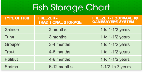 Food storage chart for fish & game with a vacuum sealer