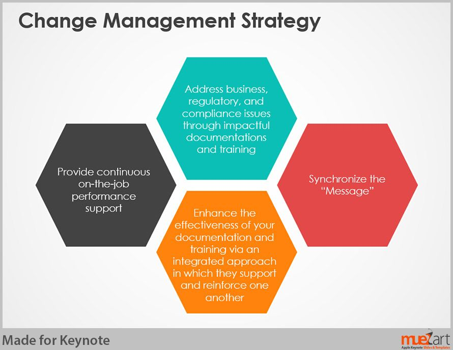 Change Management Strategy  Work Ideas    Change