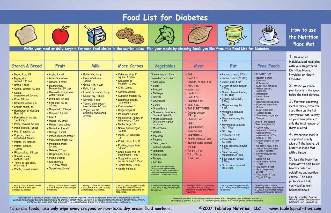 Printable List Of Foods A Diabetic Can Eat