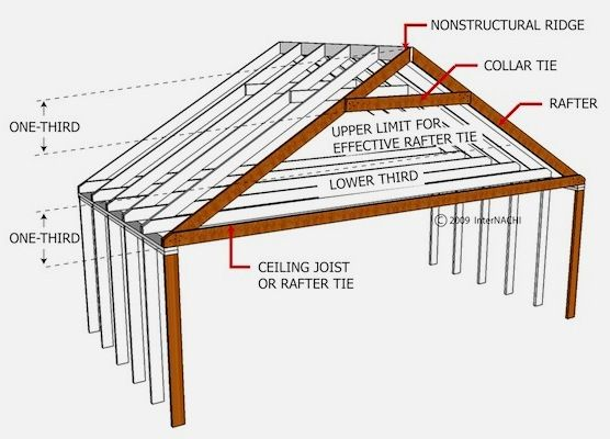Mastering Roof Inspections Roof Framing Part 1 In 2020 Roof Framing Roof Inspection Building Roof