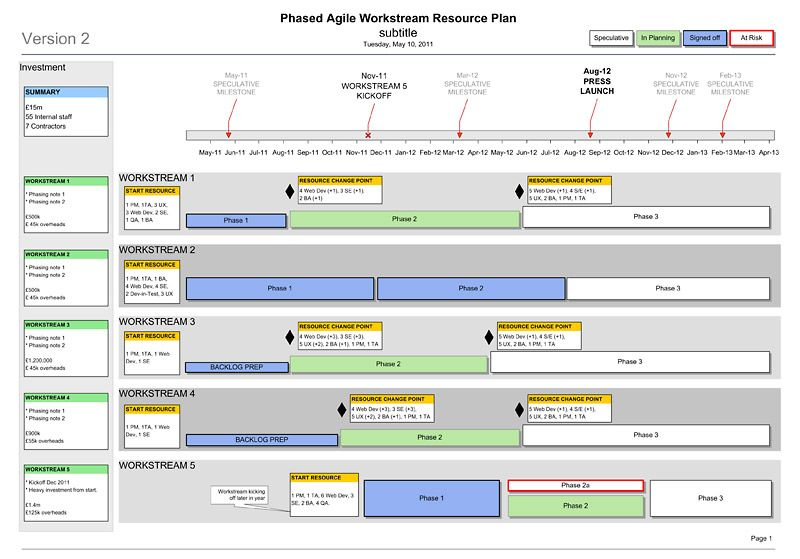 Agile Project Management Plan Template  Workstreams Resource