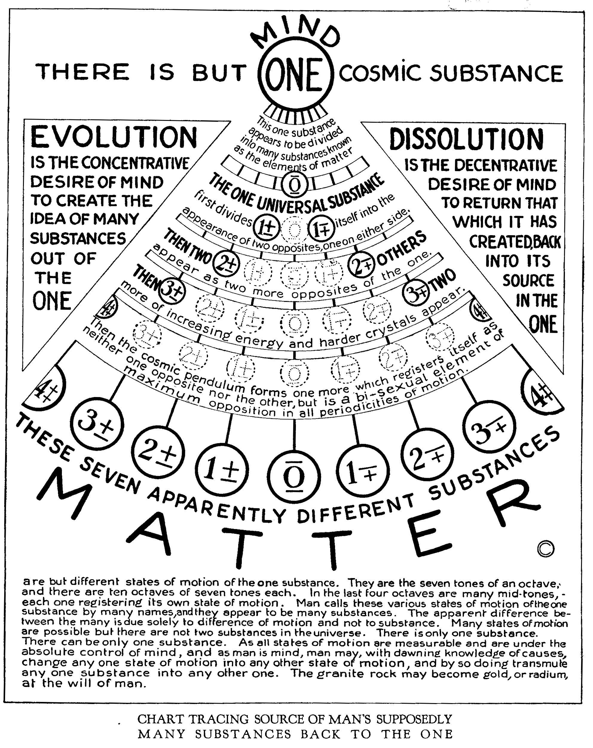 Creation is but a swing of the cosmic pendulum google search one cosmic substance gamestrikefo Images