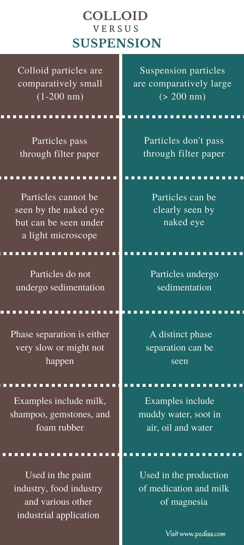 Difference Between Colloid and Suspension - Definition ...