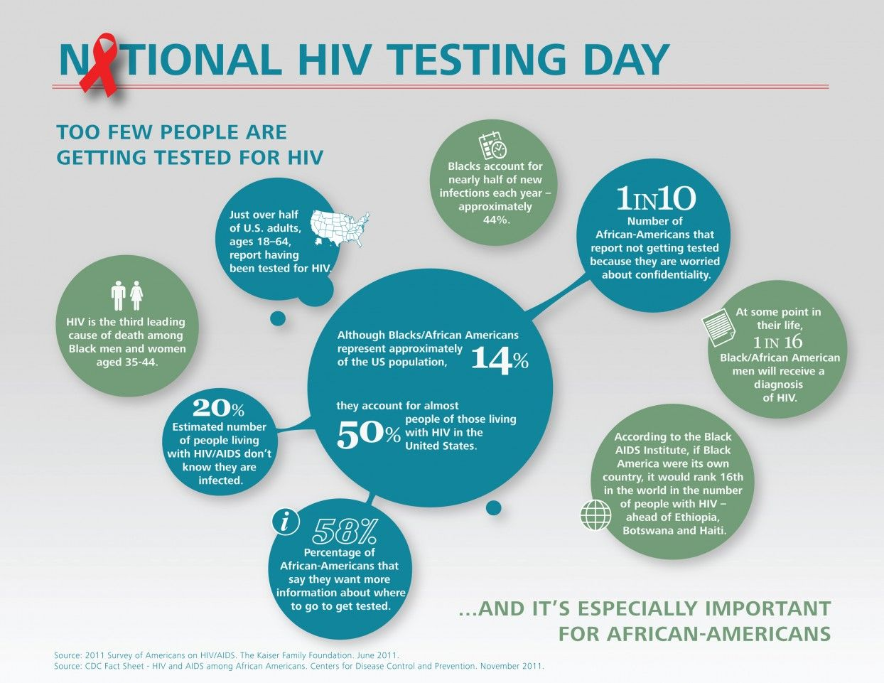 Pin On Working In Hiv Aids