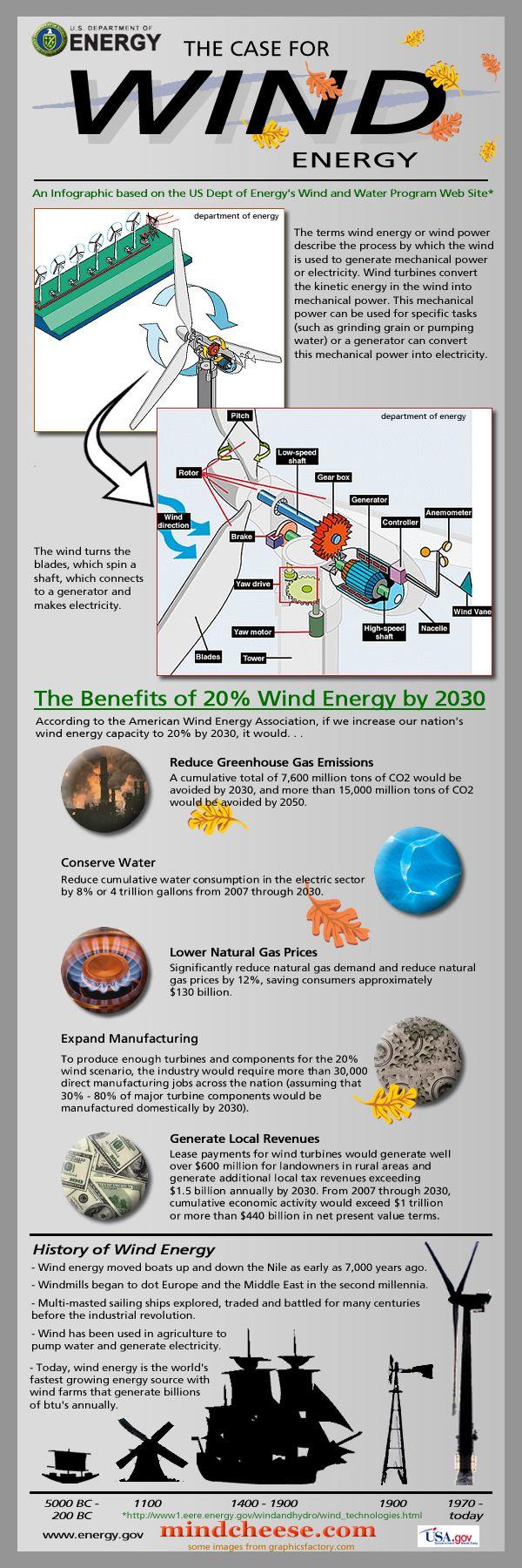 Energía eólica infografia infographic medioambiente