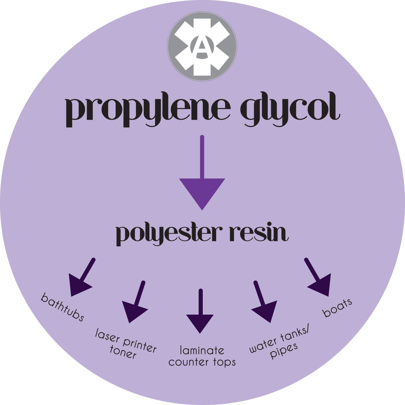 What are the side effects of propylene glycol?