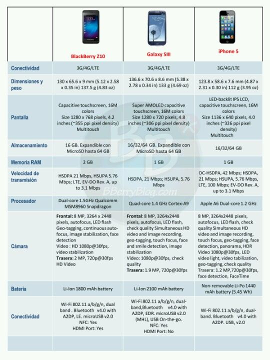 BlackBerry Z10 Vs Samsung Galaxy 3 Vs iphone5   Technology
