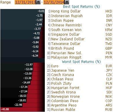 Holger Zschaepitz On Twitter South Korean Won Development New Zealand Dollar