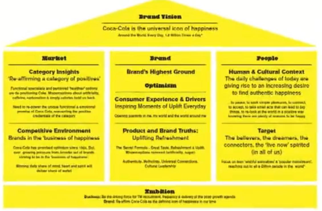 coca cola brand framework | Διαφορα | Coca cola brands, Coca