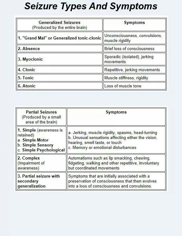 Types of seizures Nurse Learning Center Pinterest Seizures - vaccine order form