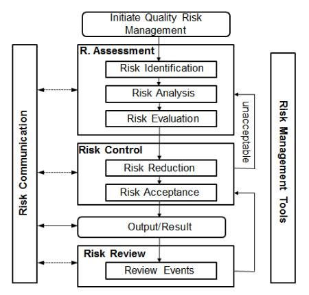 Risk Management Process  Myresources    Risk