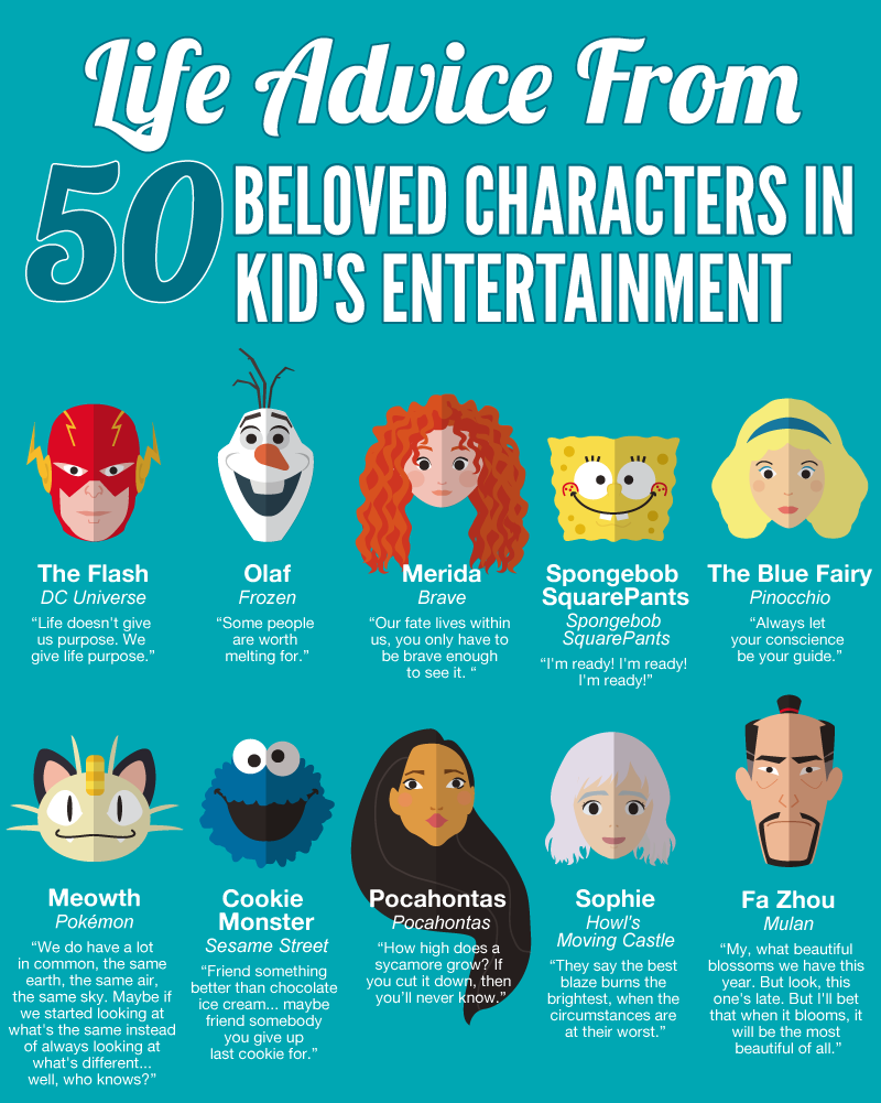 50 Inspiring Life Quotes From Famous Cartoon Characters 1 1 Cartoon Characters Quotes Disney Characters Quotes Funny Life Lessons