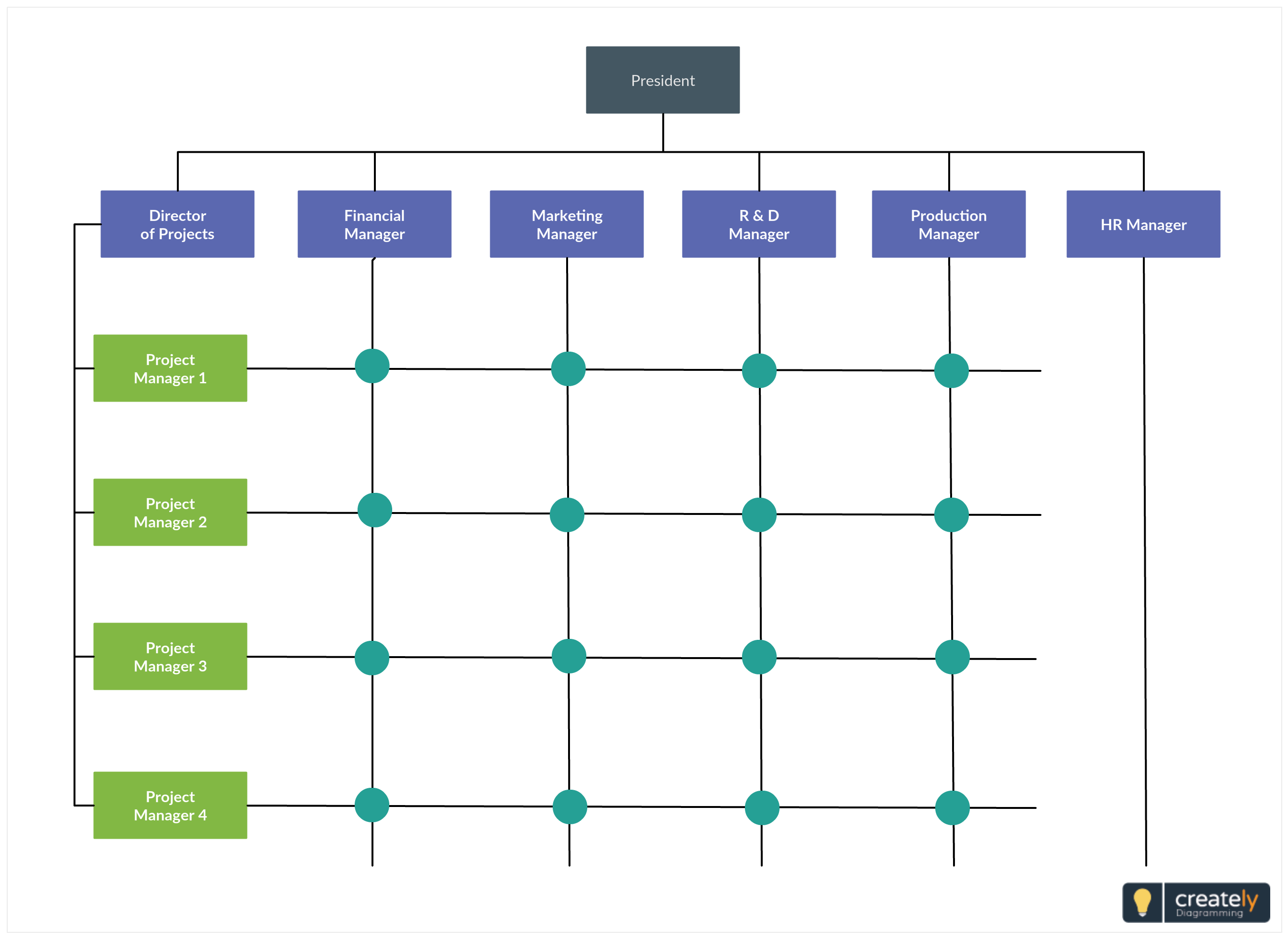 create a matrix chart