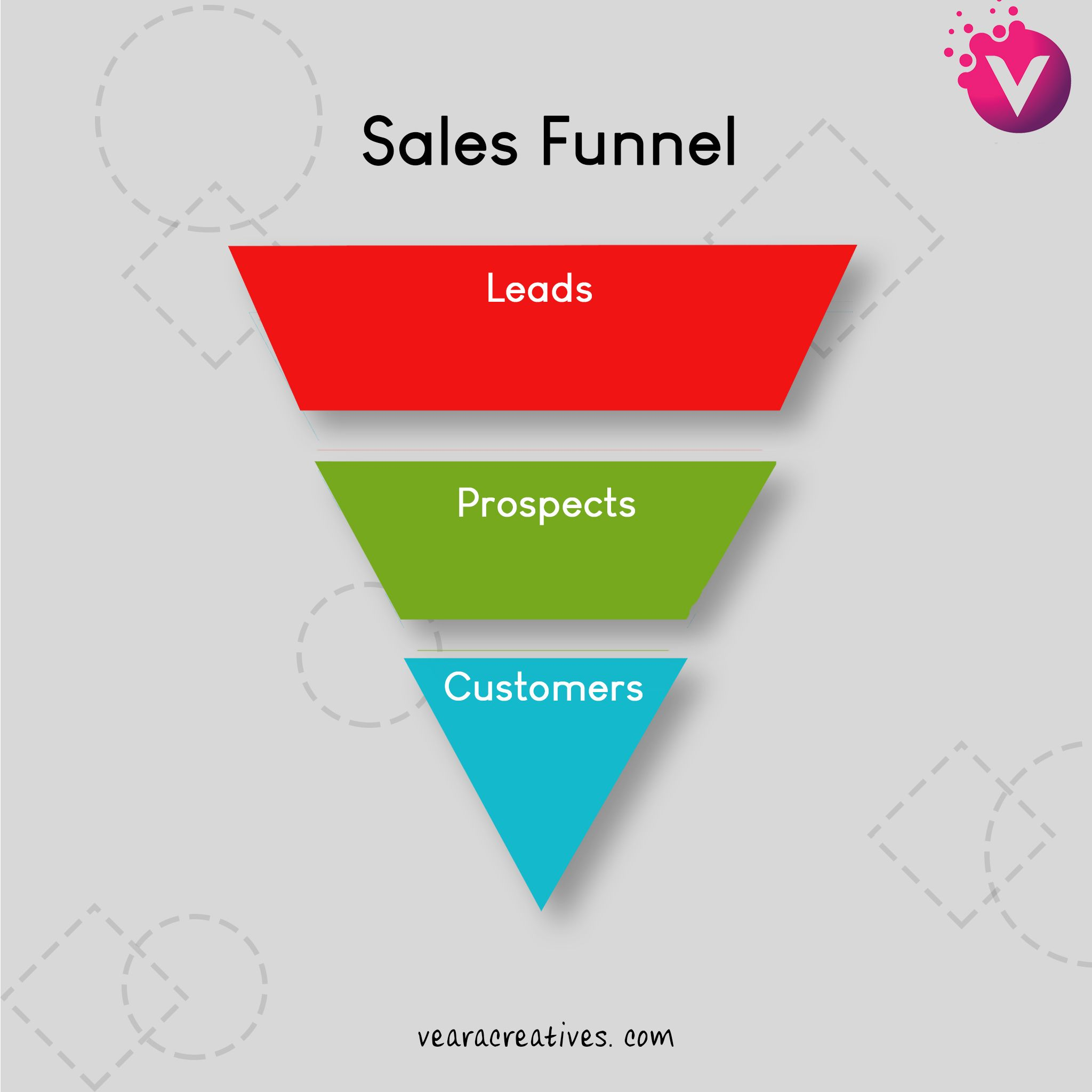 Sales Funnel Is A Set Of Invisible Steps You Lay In Front Of Your Customers To Convert Them From A Vis Digital Marketing Agency Sales Funnels Digital Marketing