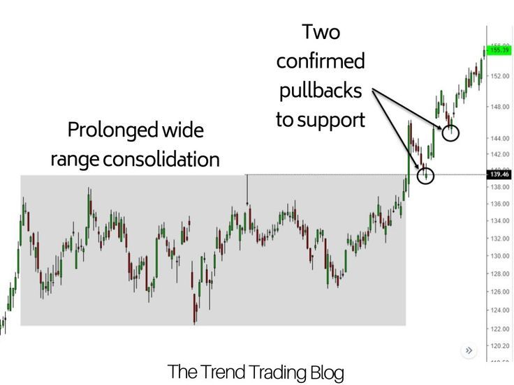 Price Action Recognising Consolidation Trend Trading Stock