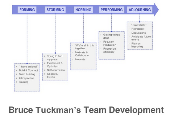 Tuckman's Forming Storming Norming Performing Adjourning ...   551 x 385 png 146kB