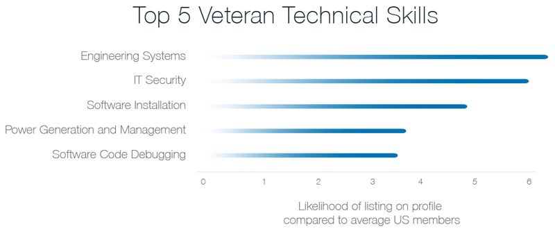 If Youu0027re Hiring for These Technical Skills, Veterans Are Your - what are technical skills
