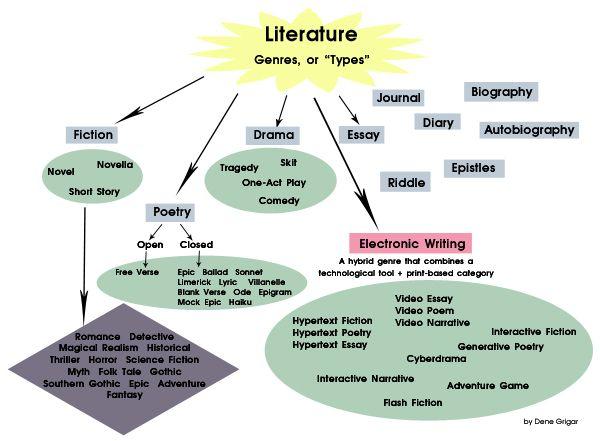 Genres Of Literature Literature Genres Literature Essay Identifying genre worksheets