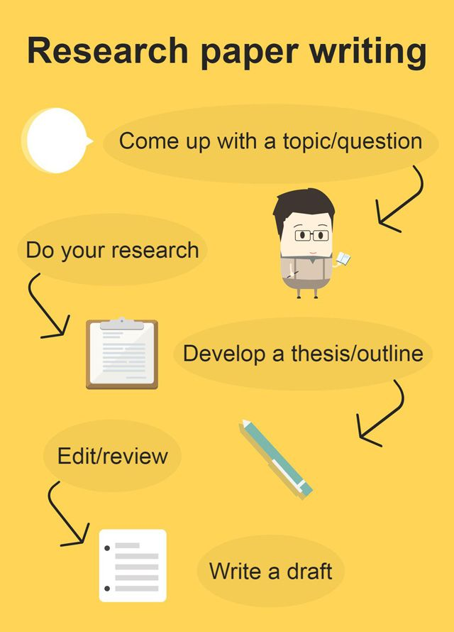 Research Paper Format Tips for Ultimate Writing Success - research paper format