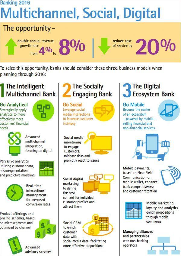 The Future of Banking Industry #AI #IoT #Bigdata #BlockChain