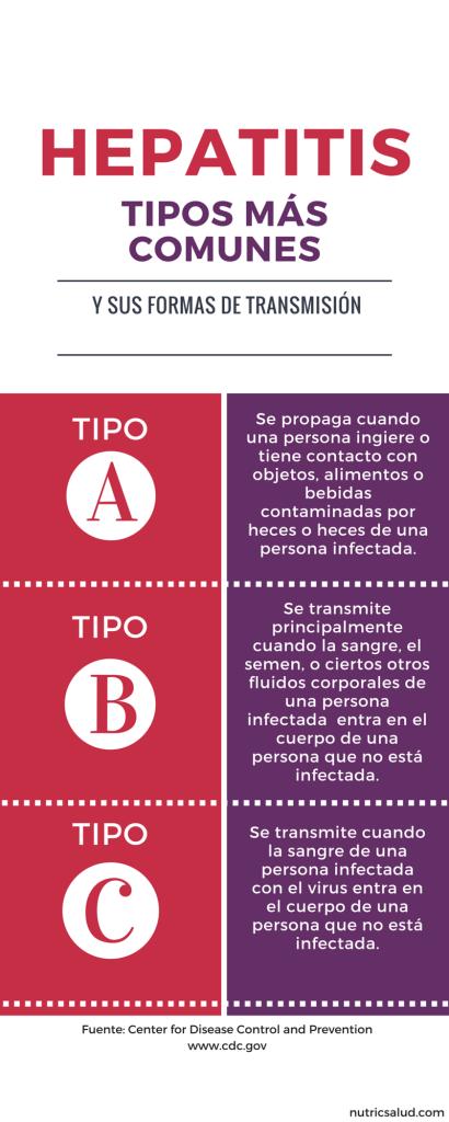dieta para hepatitis viral a