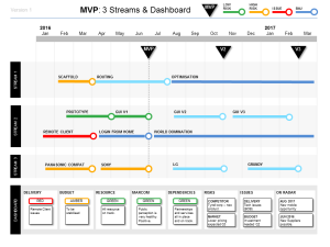 Powerpoint Mvp  Workstreams And Dashboard  Templates