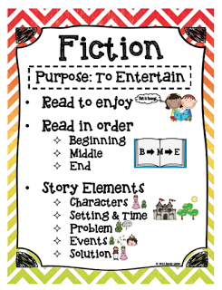 Great anchor chart to teach the elements of fiction also library ideas rh pinterest