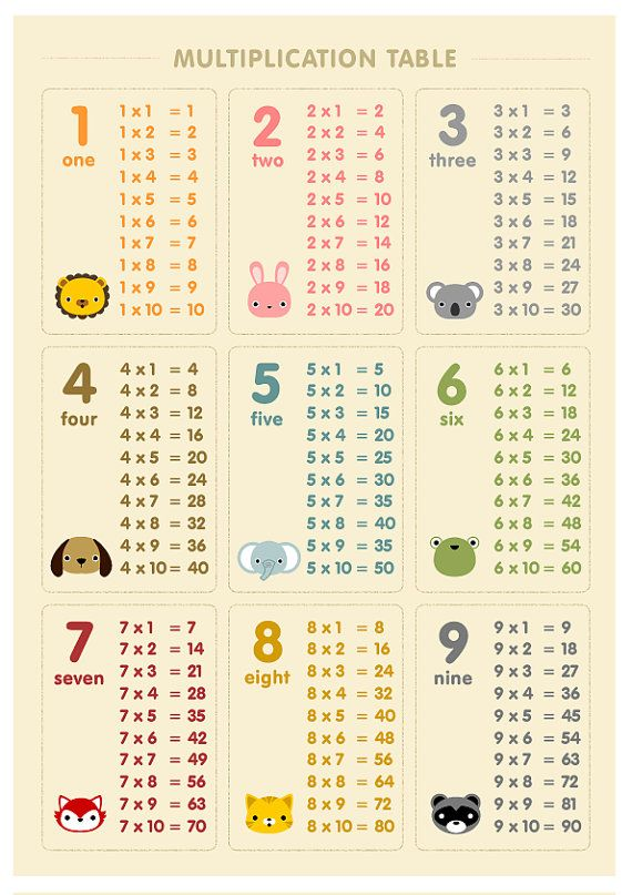 Multiplication Table Number Wall Art Poster Nursery Art Animal