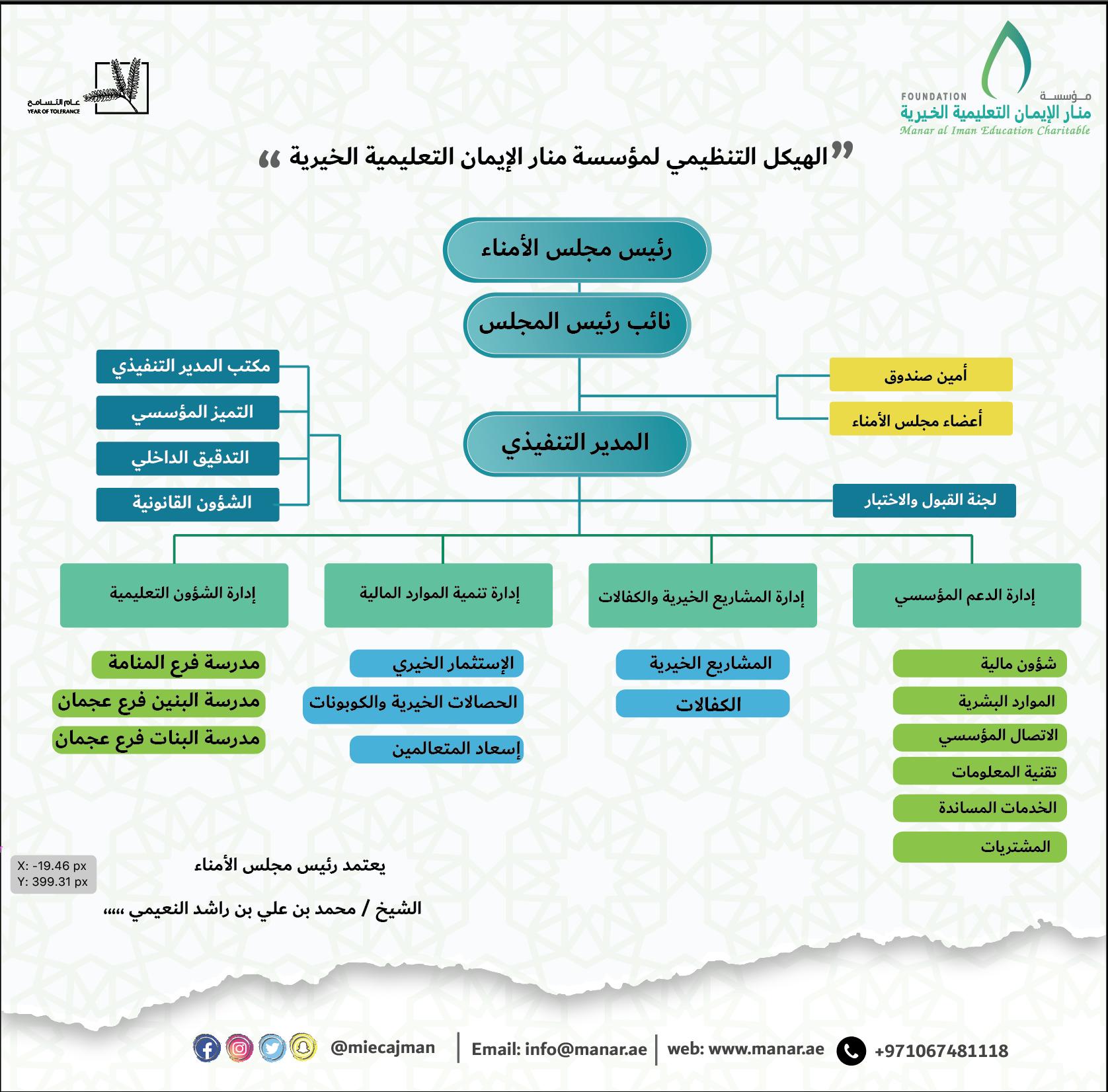 اعتمد سمو الشيخ محمد بن علي النعيمي رئيس مجلس أمناء مؤسسة منار الإيمان Charitable Map Map Screenshot