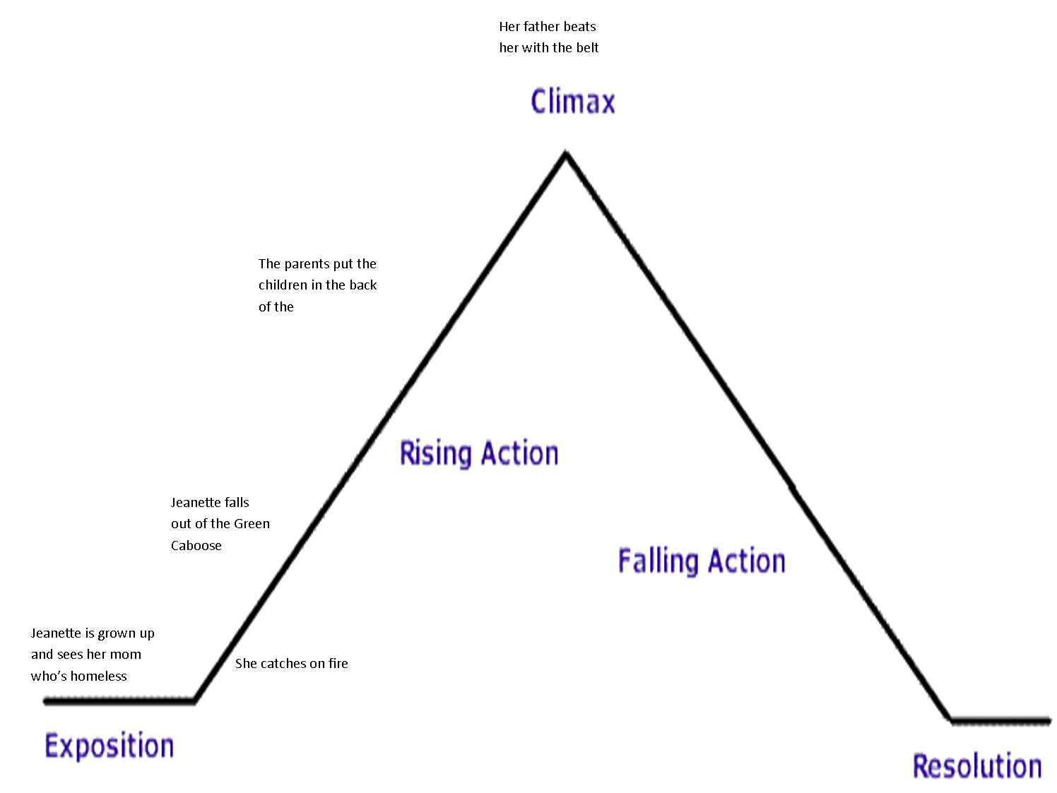 pin plot diagram template on pinterest bai7sr32