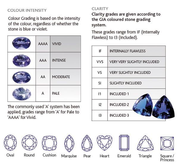 tanzanite quality finest loose stones