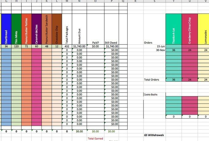 brew27  I will create a spreadsheet to calculate girl scout cookie - sales spreadsheet