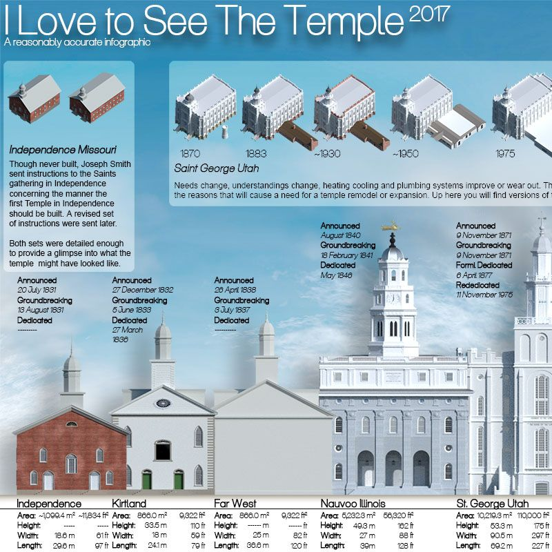 2017 Lds Temple Info Graphic Click And Drag To Scroll Through The