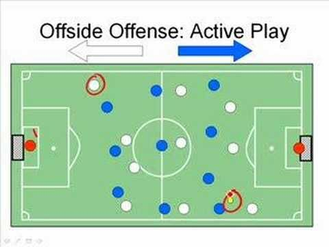 How To Understand Offside In Soccer Football Despite Being One Of The Shortest Of The Seventeen Laws Of Offside Rule Understanding Football Football Soccer