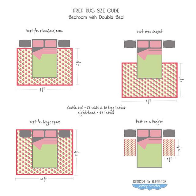 Rugs 101, Area Rug Size Guide, Double-Beds | Design Math | Pinterest ...