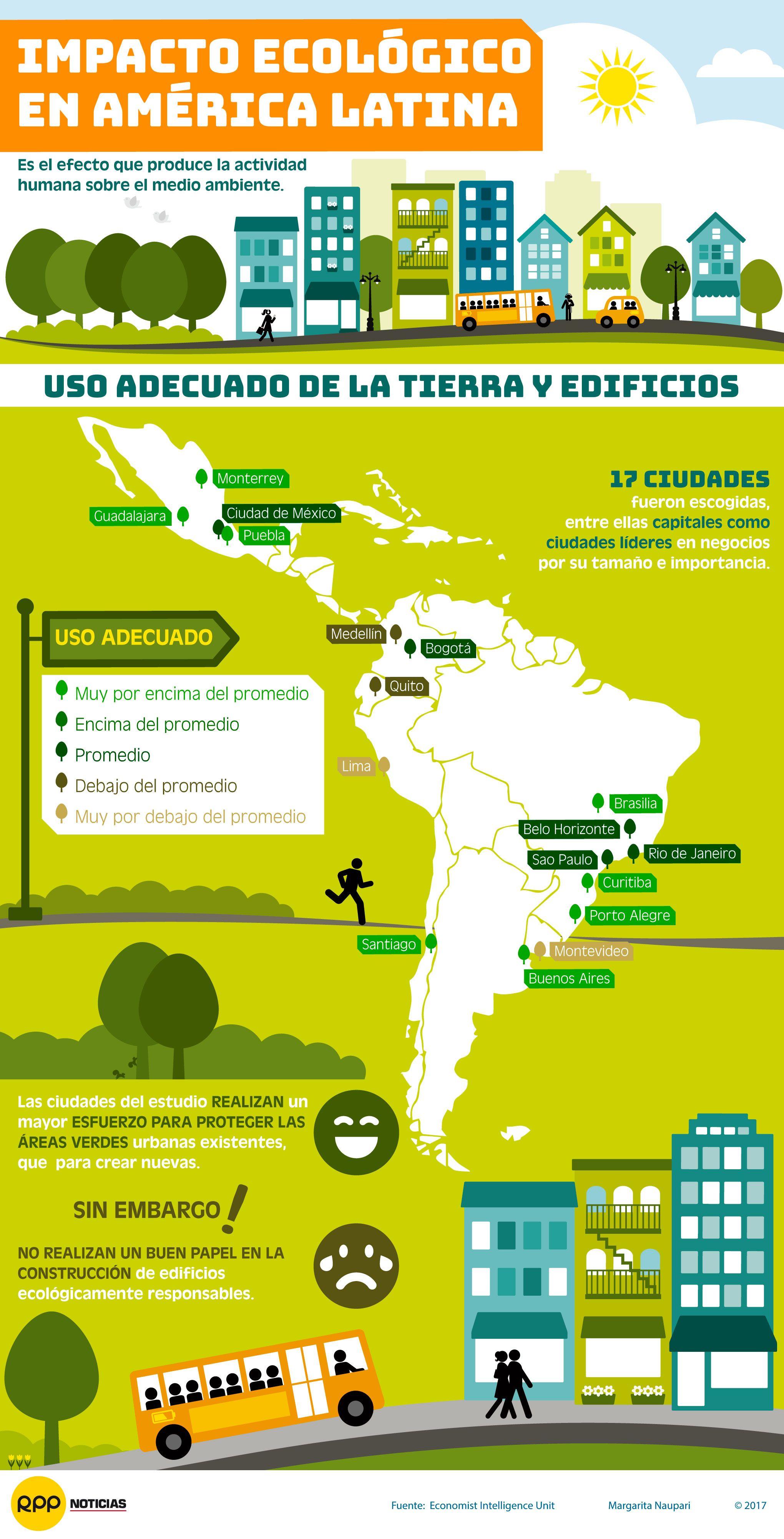 El Impacto Ecológico Del Uso De La Tierra Y Edificios En Ciudades De América Latina Conservacion Del Ambiente Materia De Historia Medio Ambiente