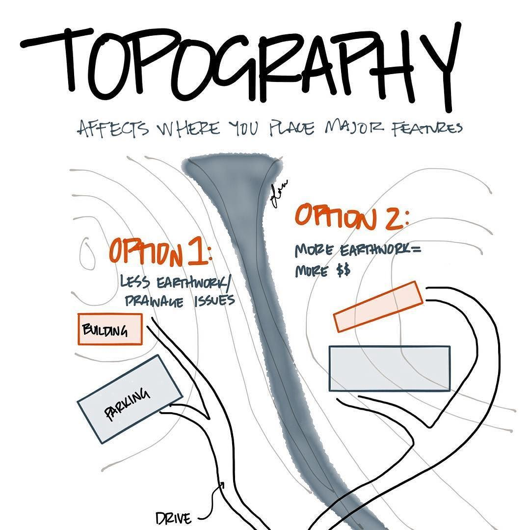 NEW SECTION! Topography affects major feature locations on