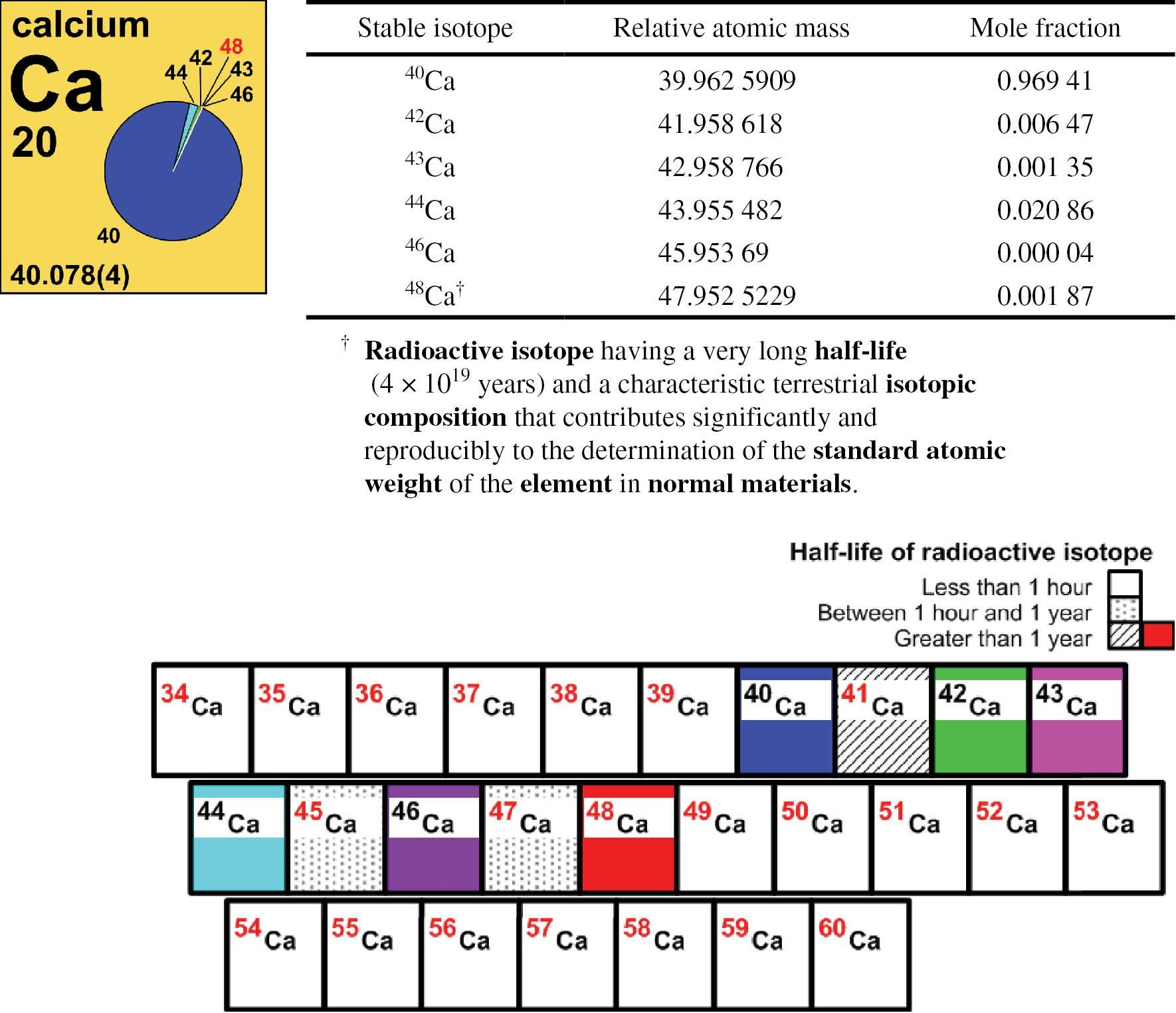 New Periodic Table Latin Names