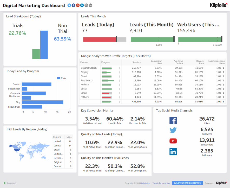 How To Determine The Roi Of Account Based Marketing Entrepreneur Startups Marketing Dashboard Digital Marketing Dashboard Examples
