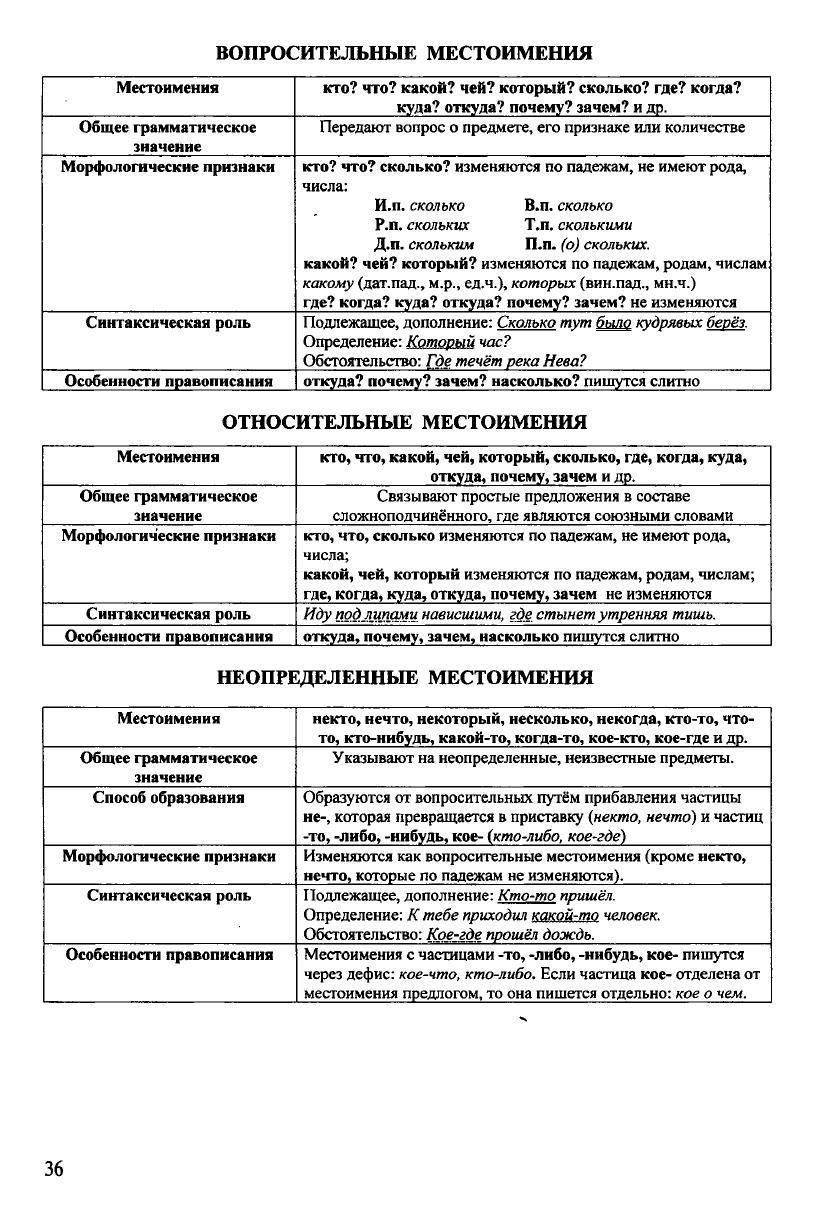 Russkij Yazyk V Tablicah I Shemah Uroki Pisma Rodnoj Yazyk Uchebnye Plakaty