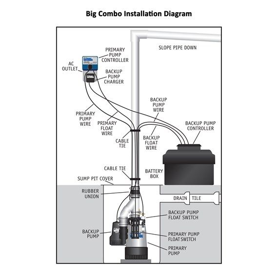 big combo combination primary pump and backup sump pump model no  big combo combination primary pump and backup sump pump model no bw4000 big combo installation diagram