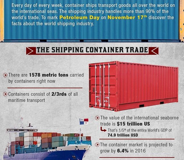 The World Of International Shipping Infographic World Trade