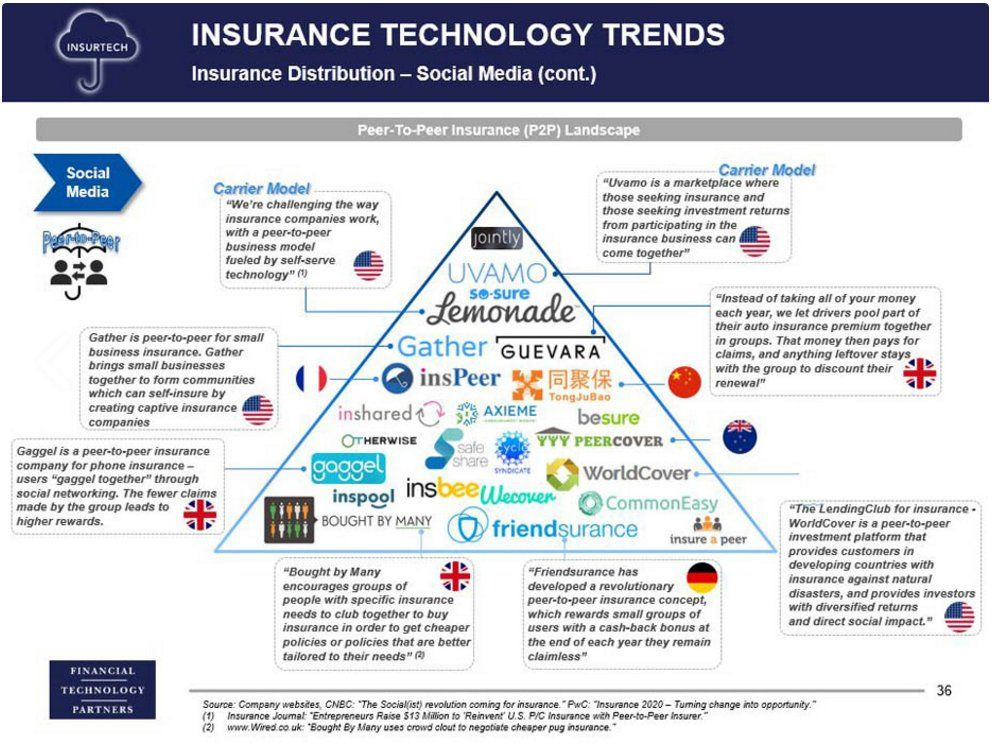 1 Twitter Business Insurance Technology Trends Company Work