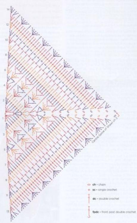 Häkelschrift für das Tuch Erigeneia - craftIdea.... - #craftIdea #Das #Erigeneia #für #Häkelschrift #threads #Tuch #shawlcrochetpattern